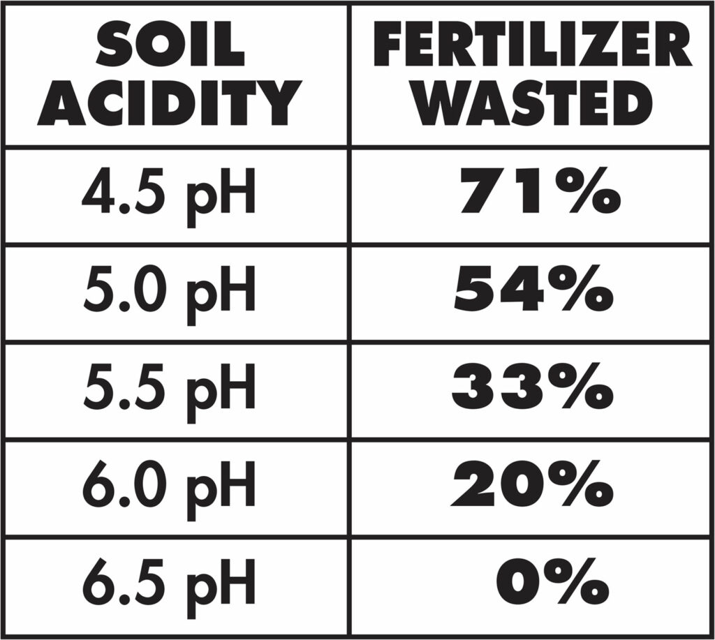How important is the PH level? Prestigious Turf of Yorktown VA has the answers!
