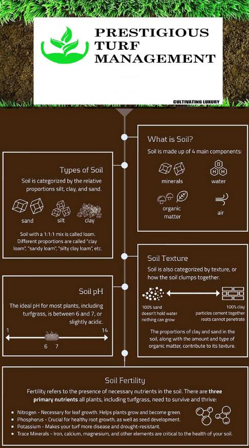 Soil Amendments - Prestigious Turf Management - Yorktown VA